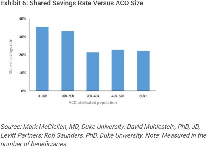 Chart shows that small MSSP ACOs were more likely to generate shared savings payments in 2016.