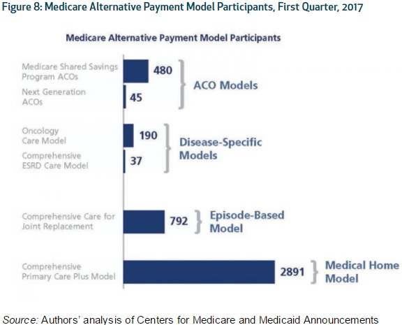 Graphic shows alternative payment model participation in Medicare programs.