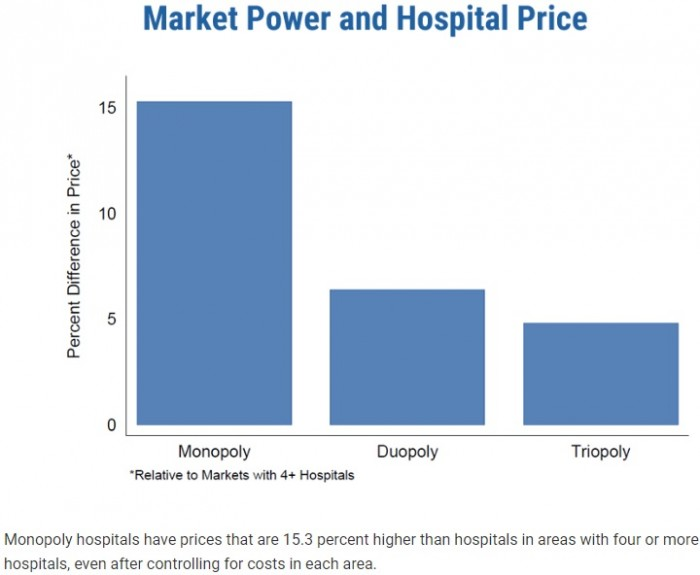 Chart shows that hospitals in more competitive markets charged less than hospitals in monopoly or duopoly markets.