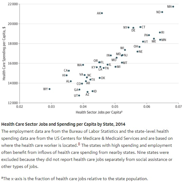 Chart shows a correlation between healthcare costs and healthcare employment growth.