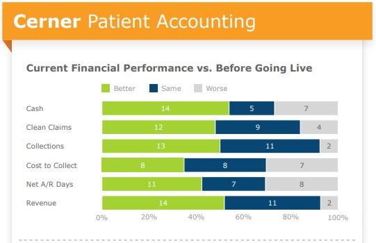 Chart shows mixed results among provider organizations integrating Cerner's patient accounting system with their clinical systems.