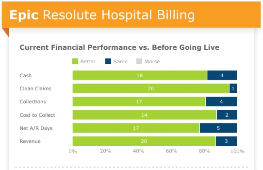 Chart shows that majority of provider organizations using Epic EHR's patient accounting system saw financial performance improvements.