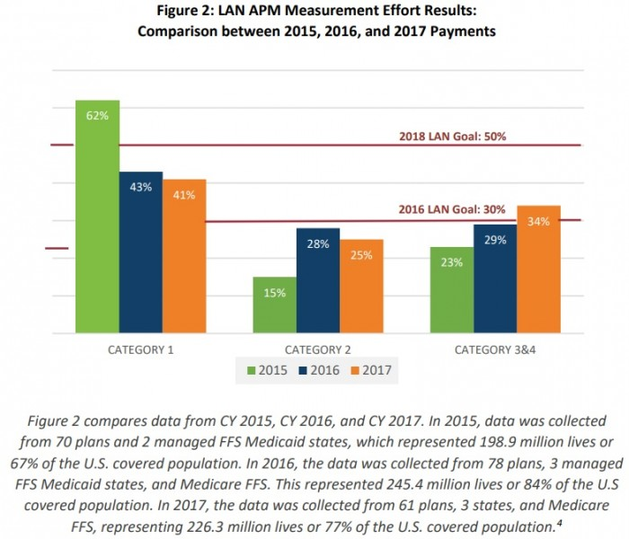 Chart shows that more healthcare payments were tied to an alternative payment model (APM) in 2017 compared to the prior two years.