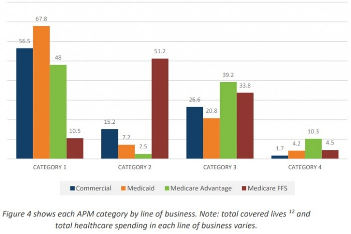 Chart shows that Medicare Advantage has the greatest proportion of healthcare payments tied to alternative payment models (APMs).