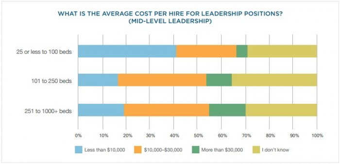 Charts shows that medium and large hospitals typically spent between $10,000 and $30,000 to hire mid-level leadership staff, while small hospitals spend $10,000 or less.