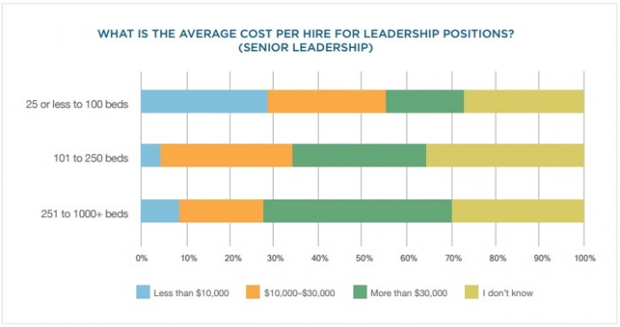 Chart shows that hospitals are spending more to fill senior leadership positions compared to lower level positions.