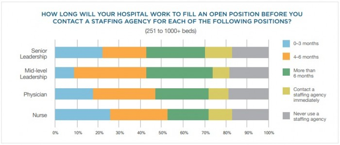 Chart shows large hospital use of staffing agencies to fill leadership and clinical roles.