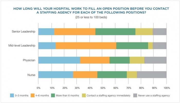 Chart shows when small hospitals use staffing agencies to fill healthcare staffing gaps.