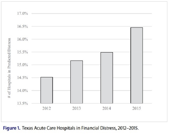 Chart shows that the percentage of distressed hospitals continues to increase.