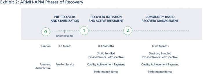 Image shows the Addiction Recovery Medical Home alternative payment model is based on two care episodes and three types of value-based reimbursement.