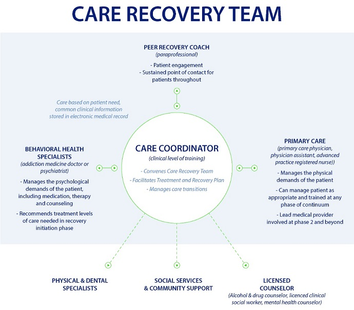 Image shows the care recovery team for the Addiction Recovery Medical Home alternative payment model includes a wide range of health and community-based individuals.