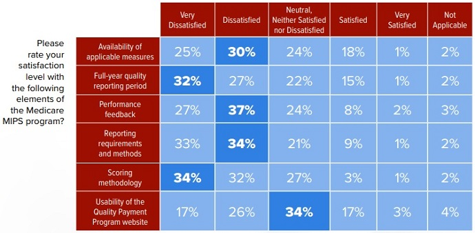 Chart shows that medical practice leaders are overwhelming dissatisfied with the Quality Payment Program's Merit-Based Incentive Payment System (MIPS).