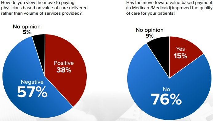 Fifty-seven percent of group practice respondents stated that the move to value-based care was negative, and another 76 percent said the moved to value-based reimbursement in Medicare and Medicaid has not improved care quality.