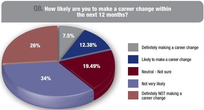 Graph shows that more physicians are considering a career move in 2018 compared to the previous year.