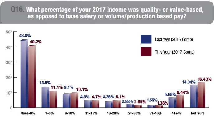 Graph shows that nearly one-half of physicians with value-based compensation had ten percent or less of their pay linked to quality in 2018.