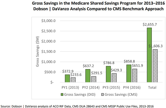 Grpah shows MSSP ACOs saved Medicare nearly $2.7 billion from 2013 to 2016.