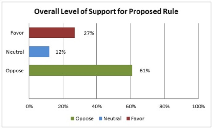 Graph shows that 60 percent of ACO respondents oppose the proposed changes to the Medicare Shared Savings Program (MSSP).