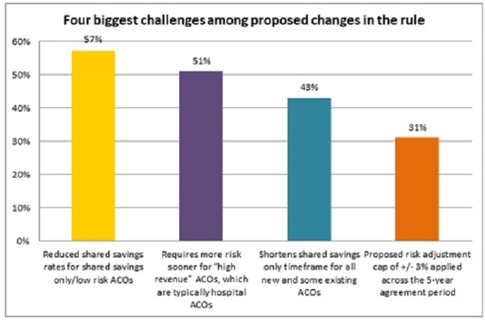 Graph shows the greatest challenges the proposed MSSP changes as seen by current ACO leaders.