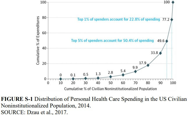 Graph shows that 5 percent of patients account for one-half of the nation's healthcare spending.