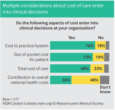Chart shows most healthcare leaders and clinicians consider healthcare costs and patient financial responsibility while deciding on patient treatment options.
