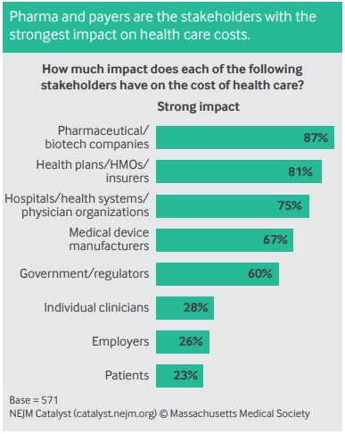 Chart shows that healthcare leaders and clinicians believe pharmaceutical and biotech companies, as well as payers, have the greatest impact on healthcare costs.