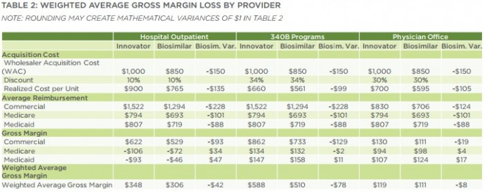 Chart shows the weighted average margin losses produced when providers used biosimilars over biologics.