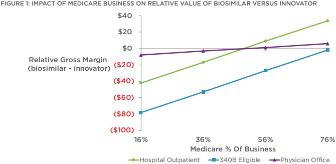 Graphs shows how provider profitability increases if providers treat more Medicare patients with biosimilars versus biologics.