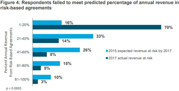 Chart shows that provider organizations failed to achieve their risk-based revenue goals from 2015.
