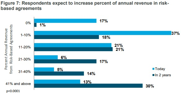 Chart shows almost all executives expect to have some revenue under alternative payment models in two years.