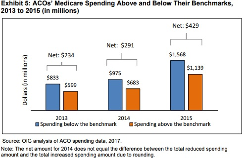 Chart shows MSSP ACOs generated greater spending reductions as the program matured.