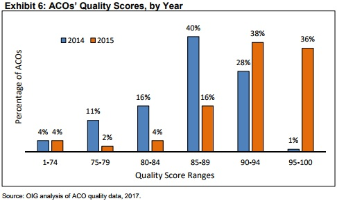Charts shows MSSP ACO quality scores improving over the first three years of the program's implementation.