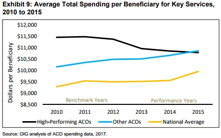 Chart shows high-performing MSSP ACOs reduced spending on key services significantly more than other ACOs and the national average.