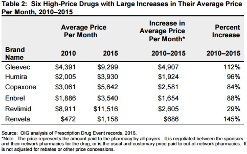 OIG Chart on Six High-Price Drugs with Large Price Hikes from 2010 to 2015