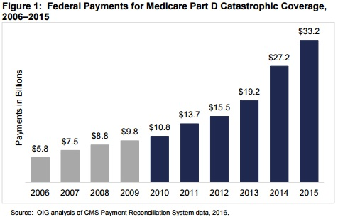 OIG Graph on Federal Payments on Catastrophic Coverage from 2006 to 2015