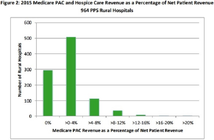 Images shows that 70 percent of rural hospitals billing under the PPS received Medicare revenue from post-acute care services in 2015.
