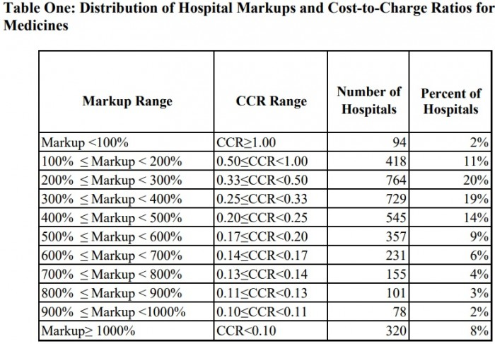 Chart shows 83 percent of hospitals markup prescription drug costs.