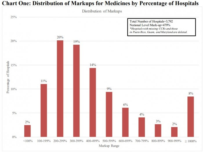 Graph shows 53 percent of hospitals markup prescription drug costs between 200 and 400 percent.