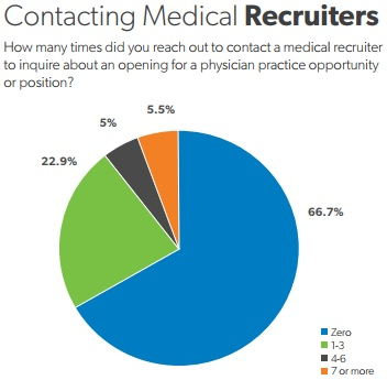 Chart shows that most physicians did not contact a medical recruiter about healthcare employment opportunities.