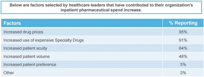 Chart shows what factors contributed the most to greater inpatient drug spending.