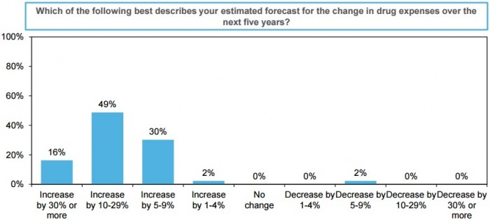 Graph shows healthcare executive predictions for inpatient drug spending over the next five years.