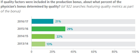 Chart shows what percentage of provider compensation bonuses were tied to quality.