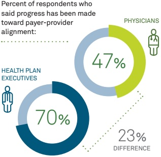 Chart shows payer and provider differences on alignment with value-based purchasing implementation.