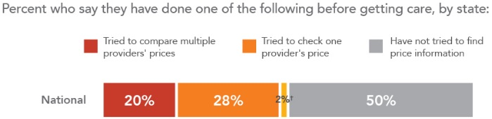 Graphic shows that 20 percent of Americans compare healthcare prices across multiple providers.