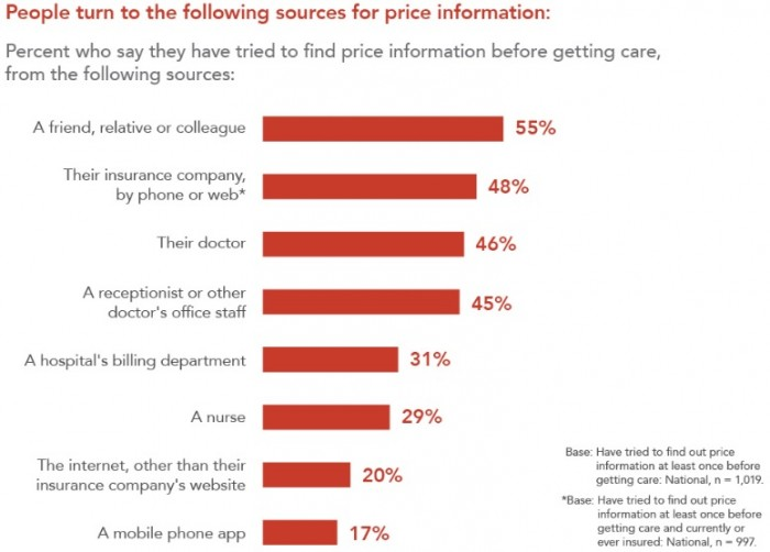 Chart shows most popular resources patients use to find out healthcare price and patient financial responsibility information.