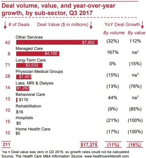 Graphic shows that managed care merger and acquisition activity saw the greatest year-over-year growth, rising 167 percent by Q3 2017.