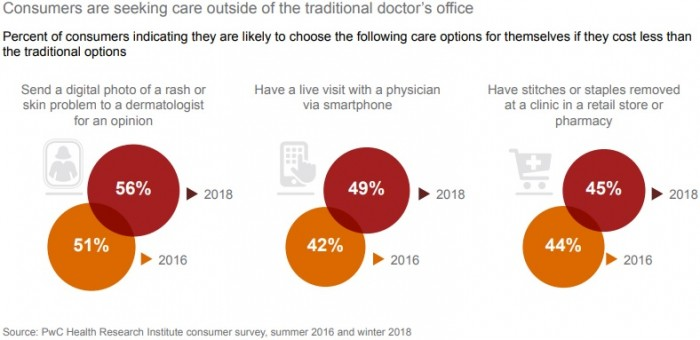 Image shows that healthcare consumers are increasingly willing to seek care outside of the doctor's office.