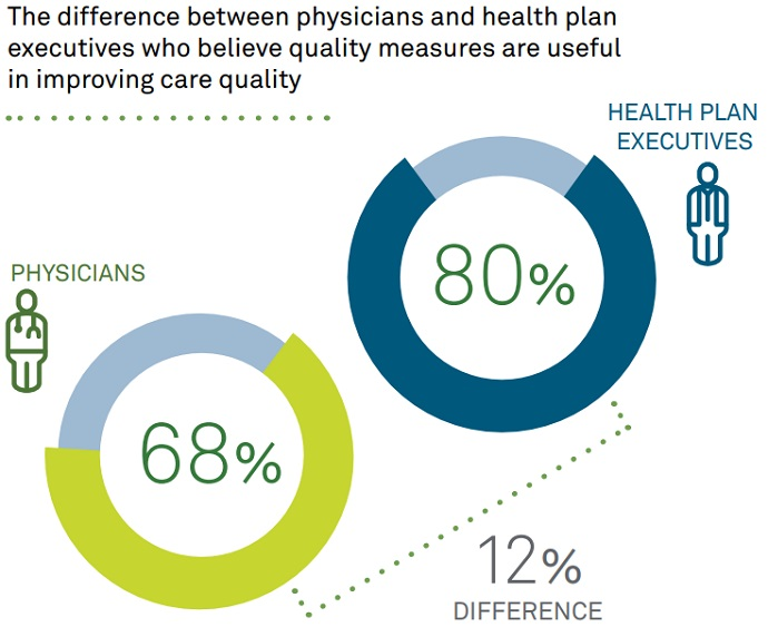 Chart shows that more health plan executives fell quality measures are useful for improving care quality compared to primary care physicians.