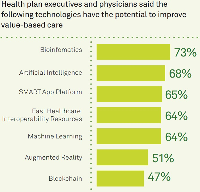 Chart shows that about six in ten physicians and payer executives think bioinformatics, artificial intelligence, the SMART App Platform, Fast Healthcare Interoperability Resources (FHIR), and machine learning implementation would benefit value-based care.