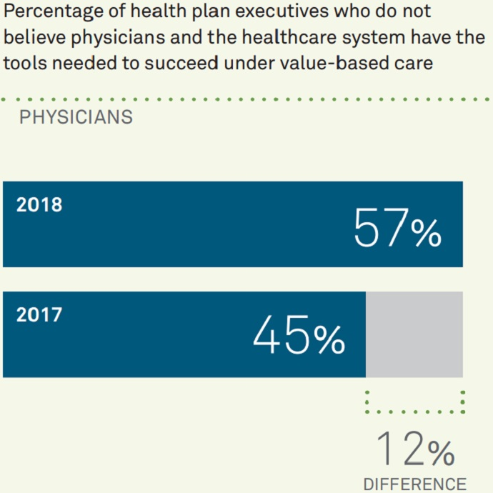 Chart shows that most health plan executives now believe providers do not have the tools for value-based care success, a notable difference from last year's survey results.