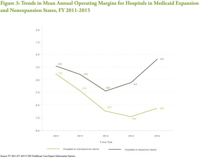 Chart shows operating margins at hospitals in Medicaid expansion states improved more than among hospitals in non-expansion states.